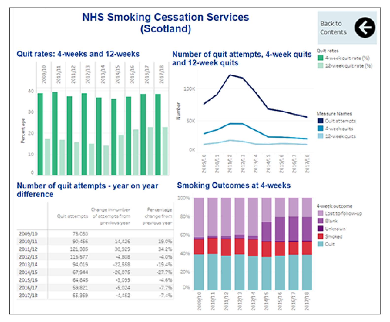 Public Health | Publications | NHS Smoking Cessation Service