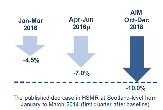 HSMR at Scotland level from Jan to Mar 2014